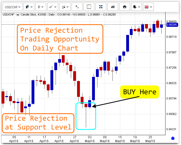 News trading strategies in forex
